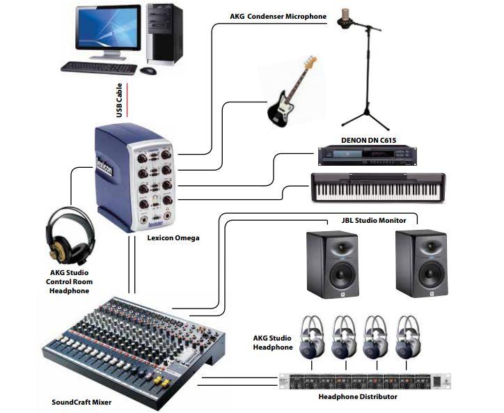 Đấu Mixer với các thiết bị khác